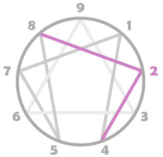 Flèches du Type 2 sur la figure ennéagramme