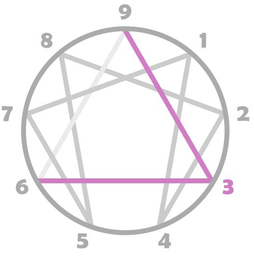 Le profil 3 et ses sous-types